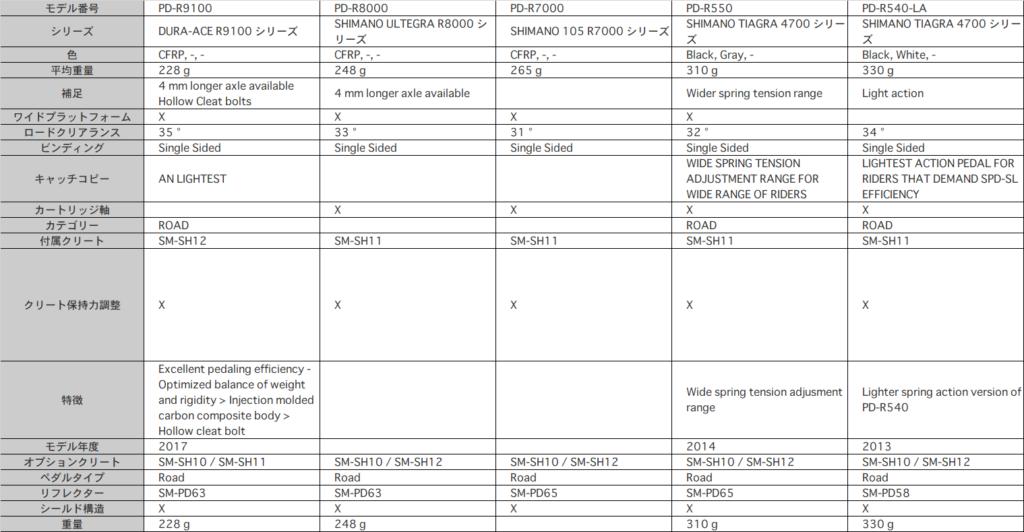 シマノのSPD-SLの比較【シマノHPから】